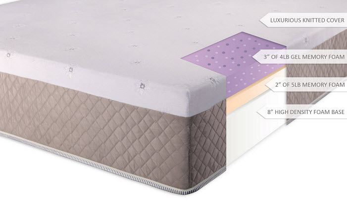 Ultimate Dreams 13 Gel Memory Foam Mattress By Dreamfoam Bedding | Bed ...